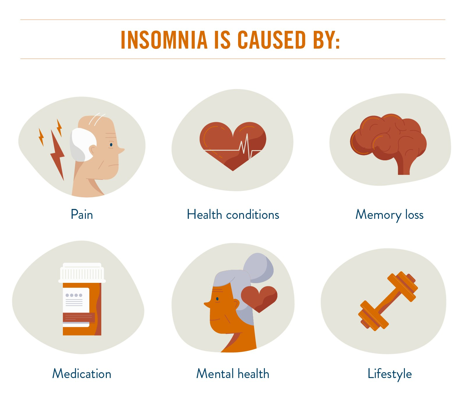 types of insomnia chart