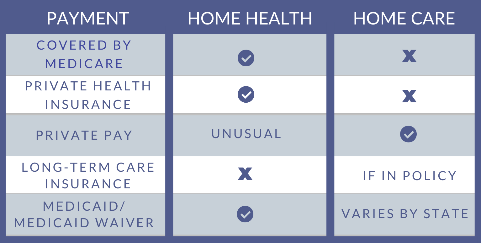 Comparison of payment options for home health and home care.