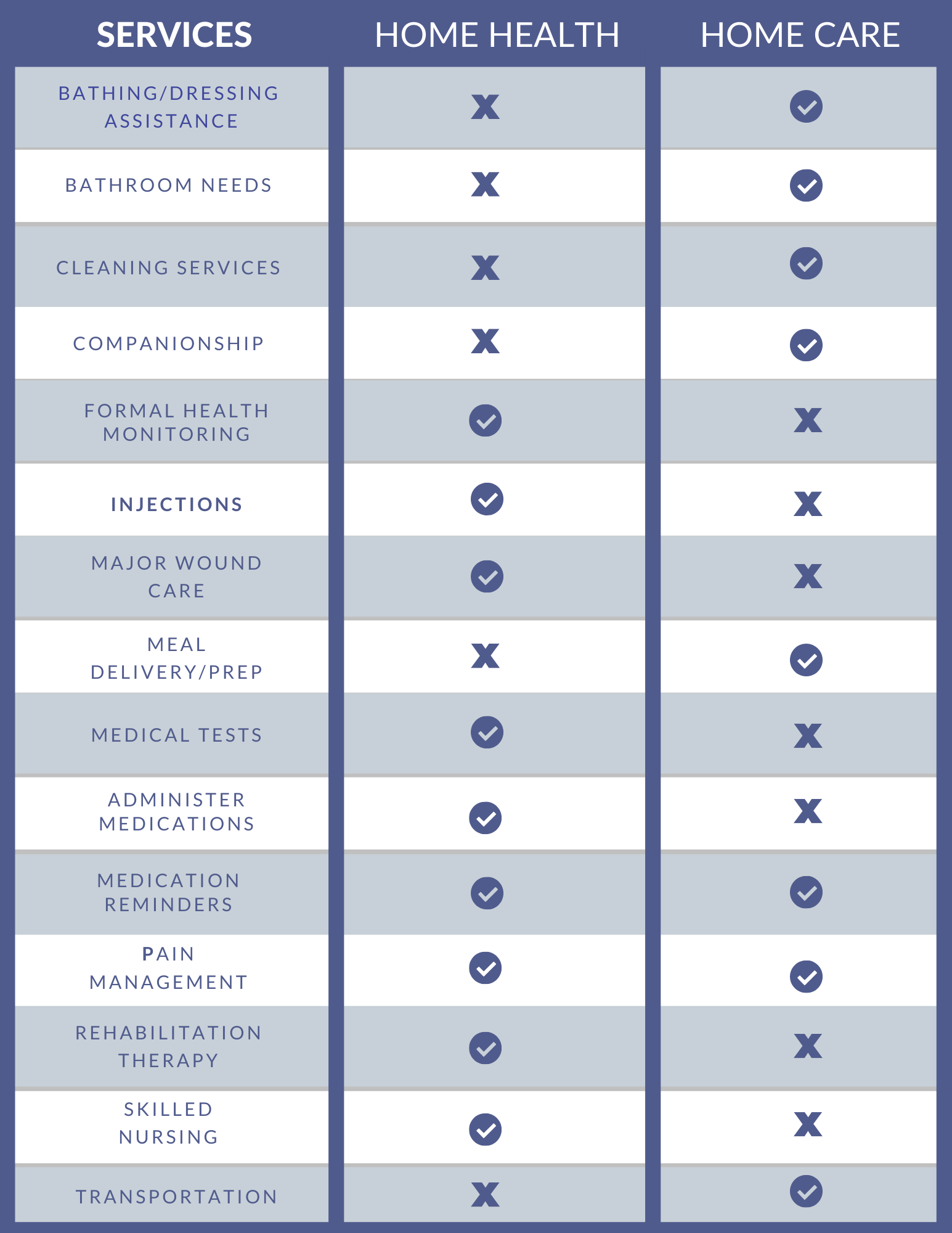 Comparison of services offered by home health and home care.