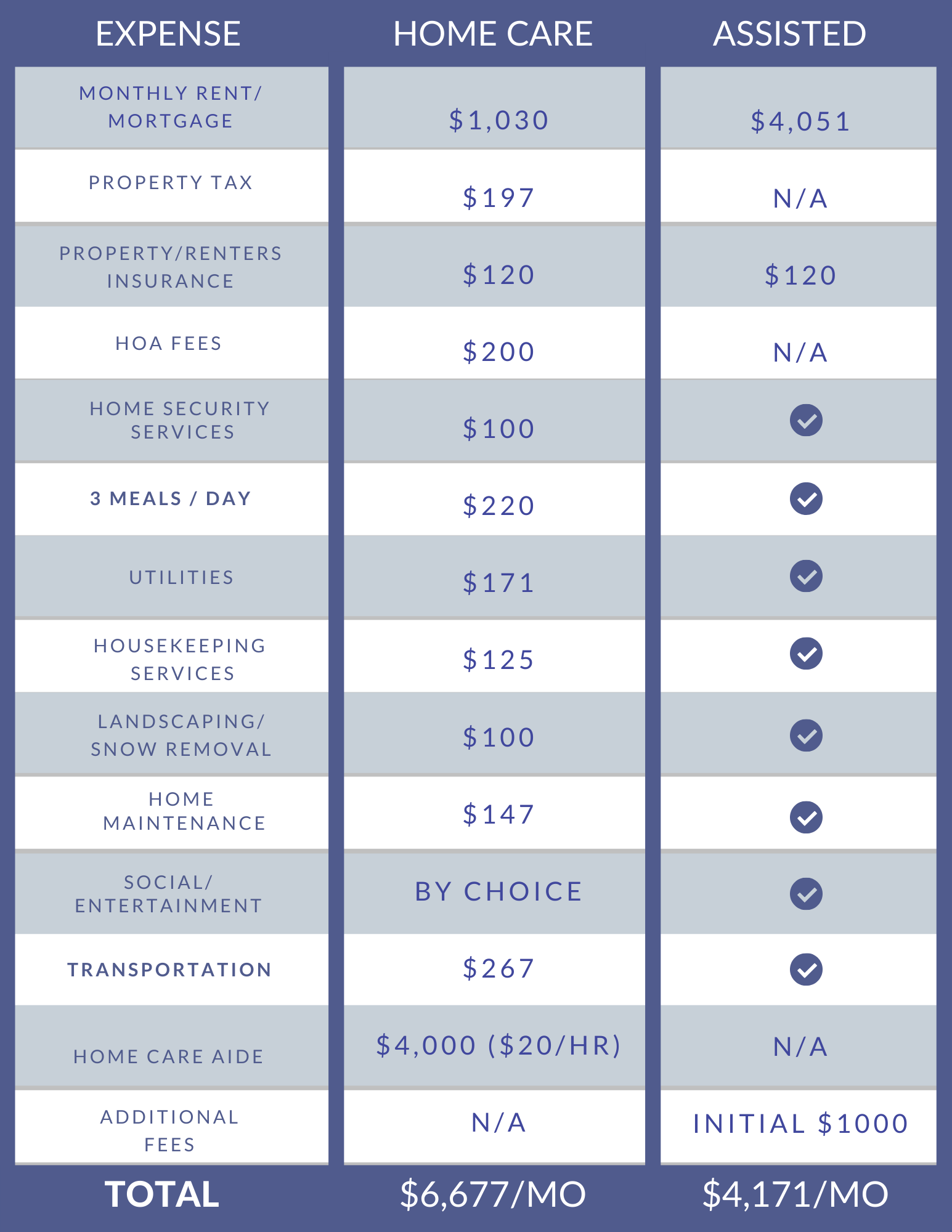 Assisted living vs. home care cost comparison chart