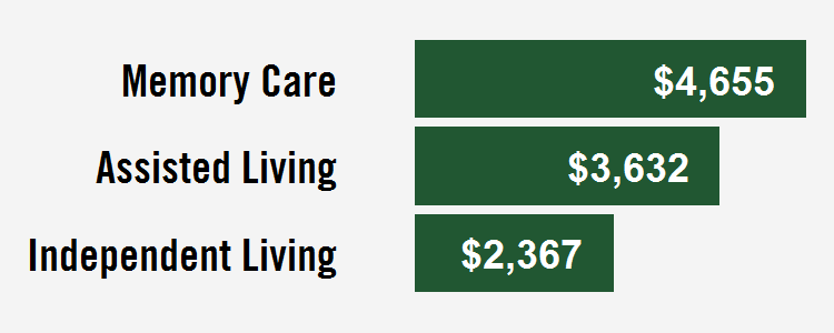 little rock senior care costs