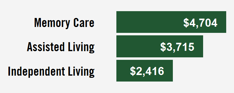 durham senior housing costs