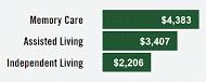 jacksonville senior care costs