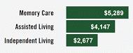 portland oregon senior care costs