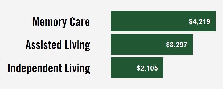 los angeles senior care costs