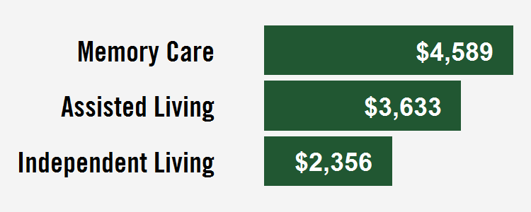 kansas city senior care costs